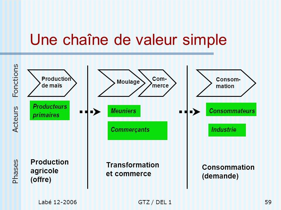 Une chaîne de valeur simple