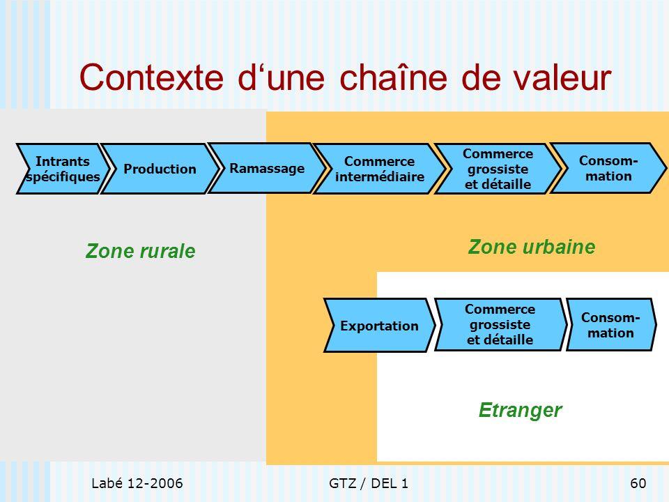 Contexte d'une chaîne de valeur