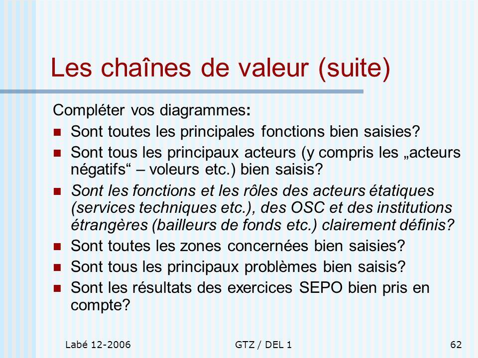 Les chaînes de valeur (suite)