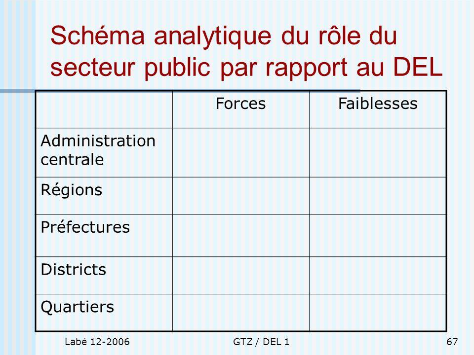 Schéma analytique du rôle du secteur public par rapport au DEL