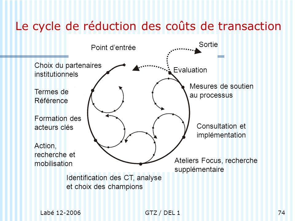 Le cycle de réduction des coûts de transaction
