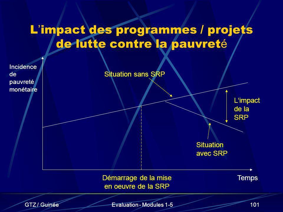 L'impact des programmes / projets de lutte contre la pauvreté
