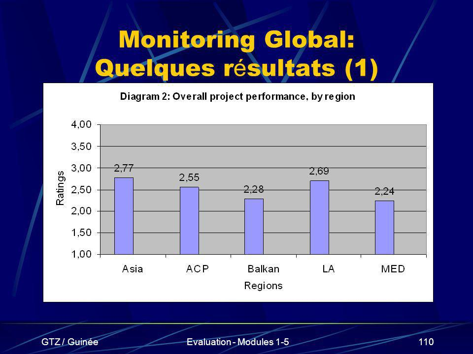 Monitoring Global: Quelques résultats (1)