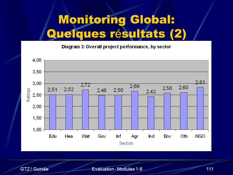 Monitoring Global: Quelques résultats (2)