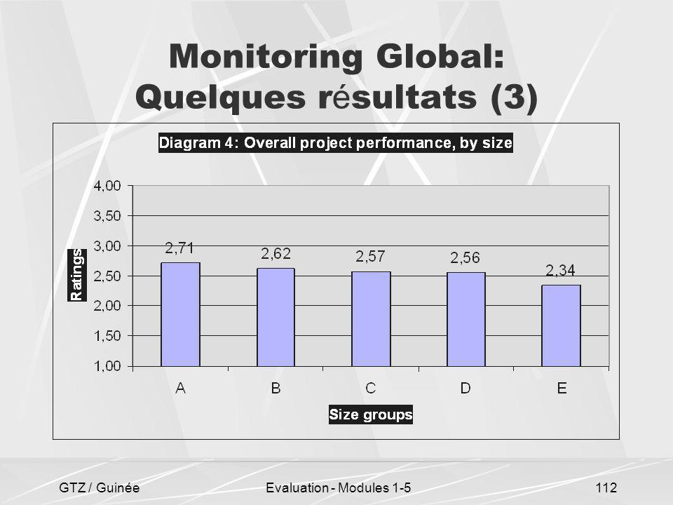 Monitoring Global: Quelques résultats (3)
