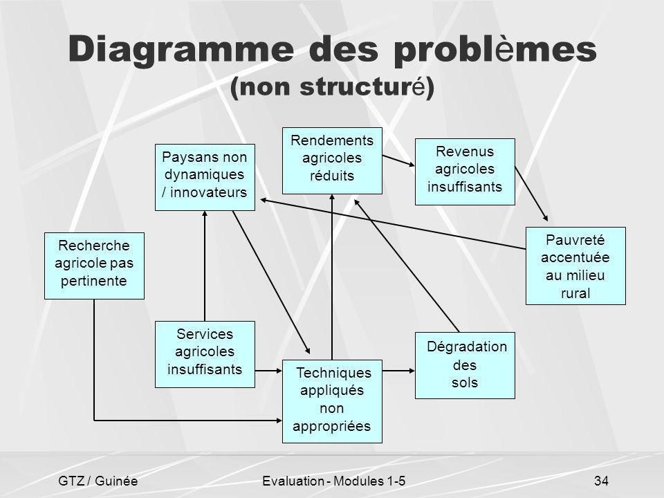 Diagramme des problèmes (non structuré)