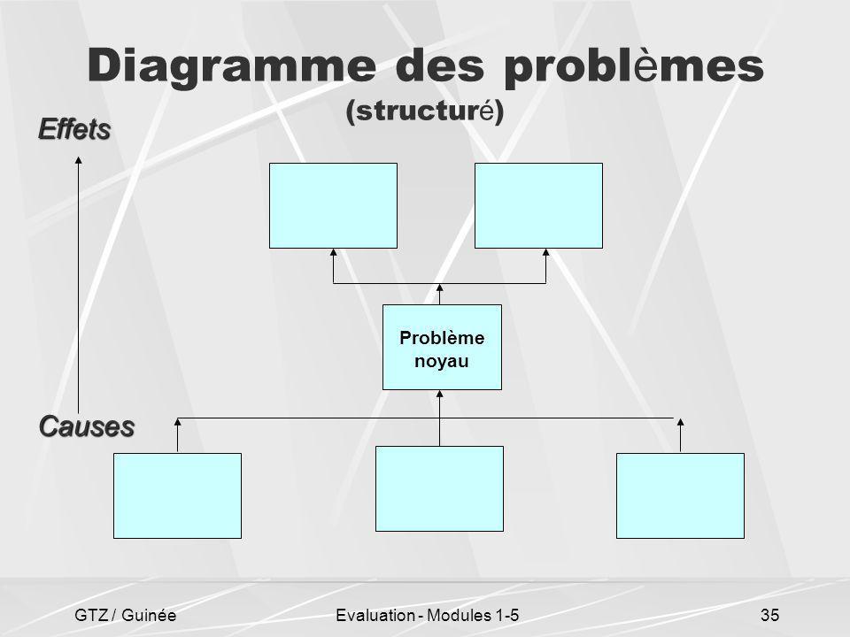 Diagramme des problèmes (structuré)