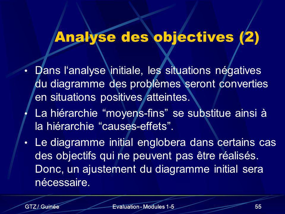 Analyse des objectives (2)