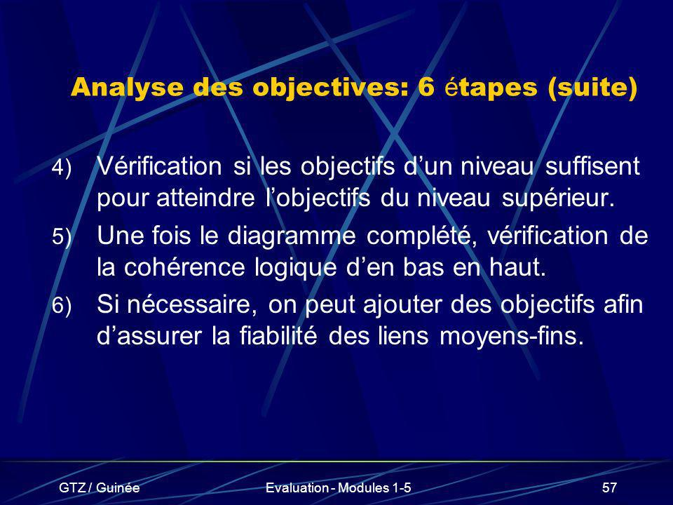 Analyse des objectives: 6 étapes (suite)