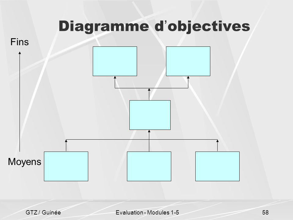 Diagramme d'objectives