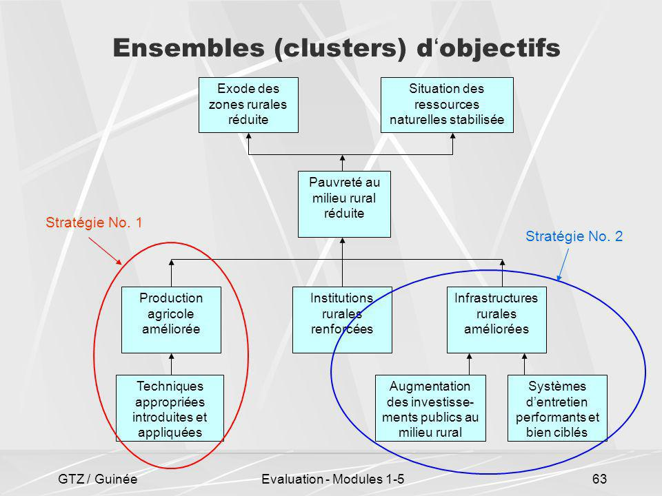 Ensembles (clusters) d'objectifs
