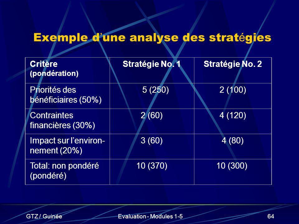Exemple d'une analyse des stratégies