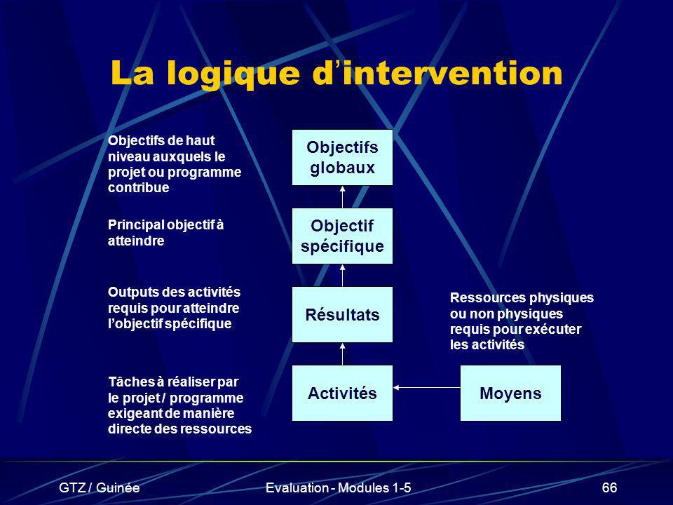 La logique d'intervention