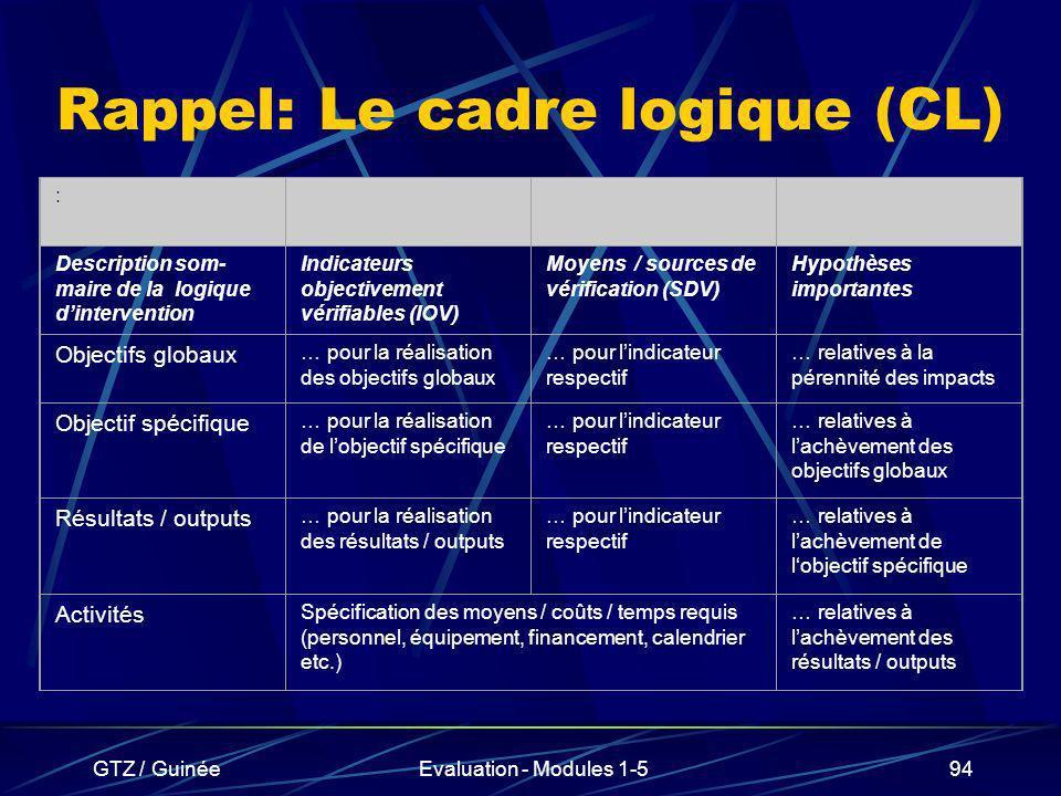 Rappel: Le cadre logique (CL)