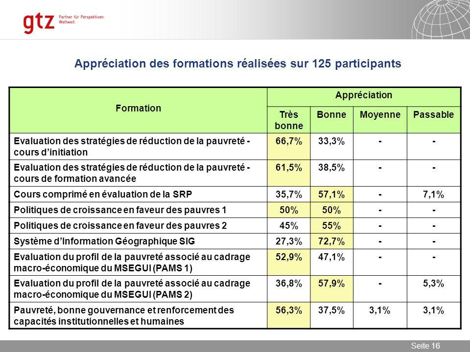 Appréciation des formations réalisées sur 125 participants