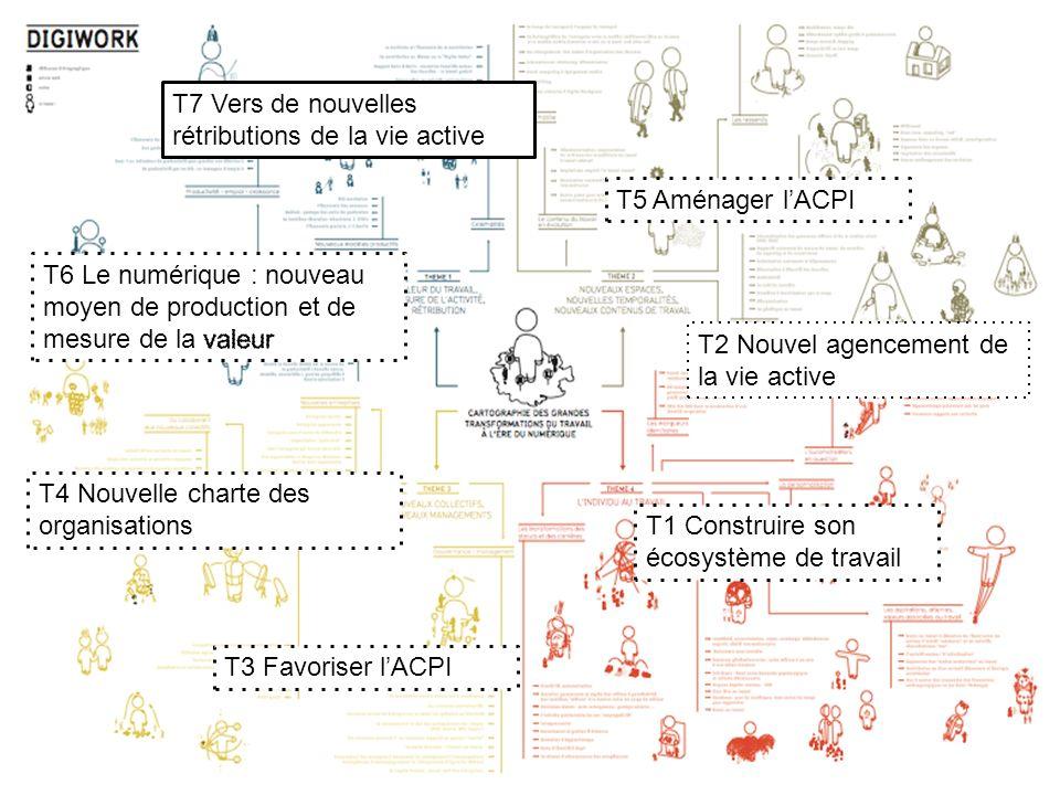 T7 Vers de nouvelles rétributions de la vie active
