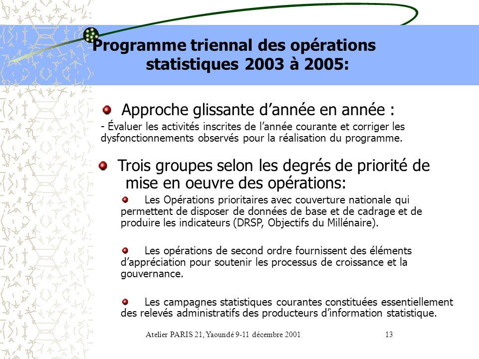 Programme triennal des opérations statistiques 2003 à 2005: