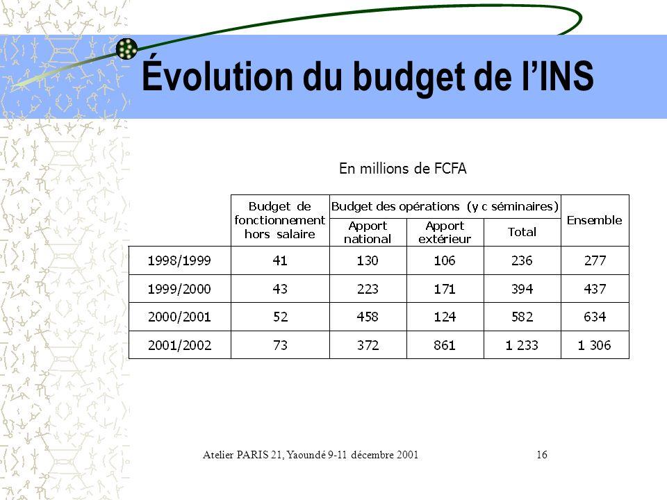 Évolution du budget de l'INS