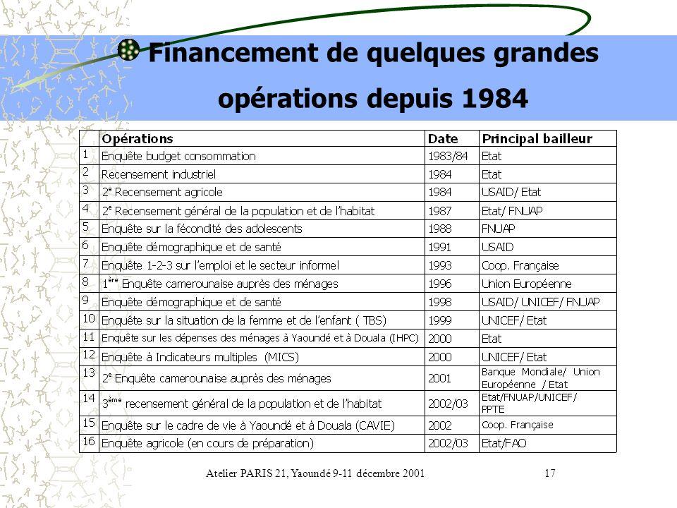 Financement de quelques grandes opérations depuis 1984
