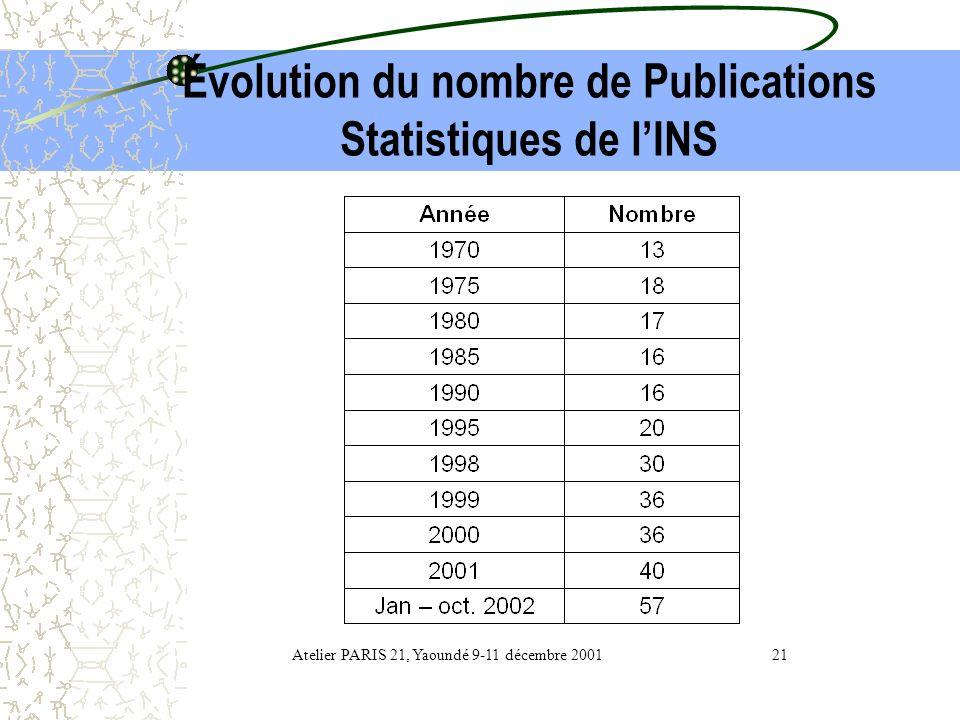 Évolution du nombre de Publications Statistiques de l'INS