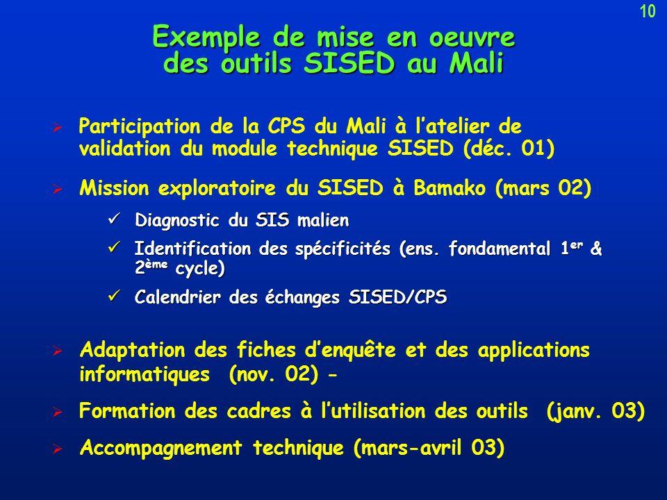 Exemple de mise en oeuvre des outils SISED au Mali