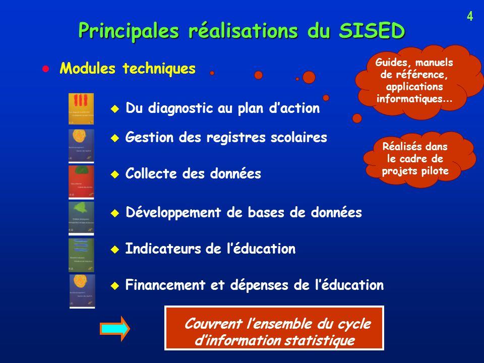 Principales réalisations du SISED