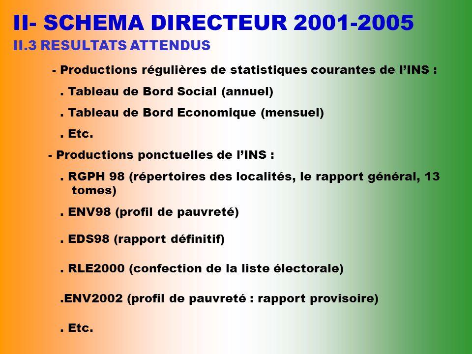 II- SCHEMA DIRECTEUR 2001-2005 II.3 RESULTATS ATTENDUS