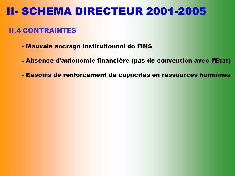 II- SCHEMA DIRECTEUR 2001-2005 II.4 CONTRAINTES
