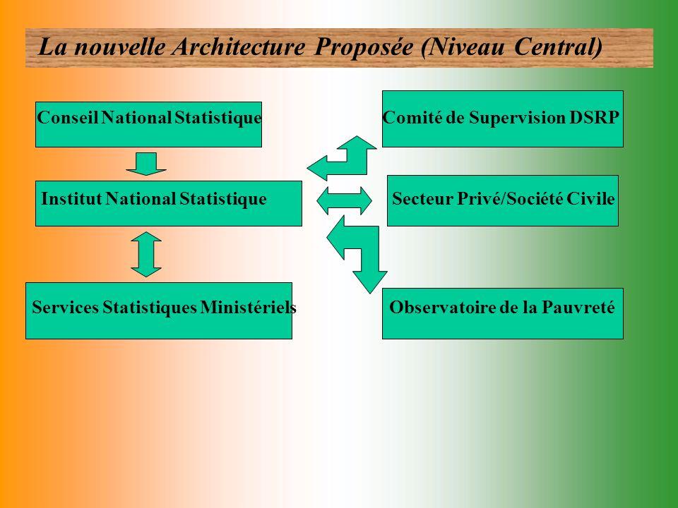 La nouvelle Architecture Proposée (Niveau Central)