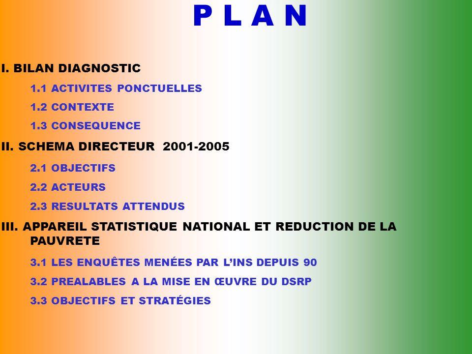 P L A N I. BILAN DIAGNOSTIC II. SCHEMA DIRECTEUR 2001-2005
