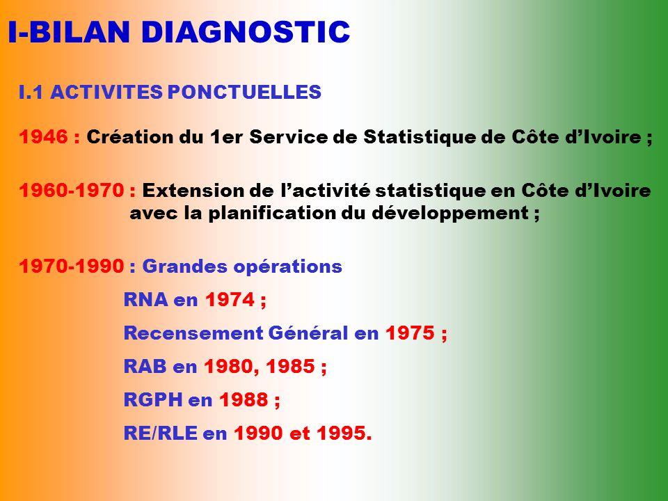 I-BILAN DIAGNOSTIC I.1 ACTIVITES PONCTUELLES