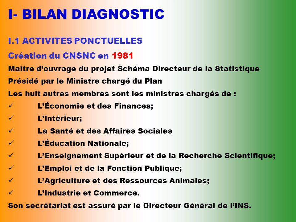 I- BILAN DIAGNOSTIC I.1 ACTIVITES PONCTUELLES