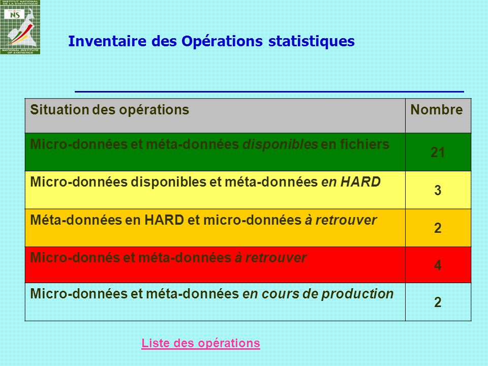 Inventaire des Opérations statistiques