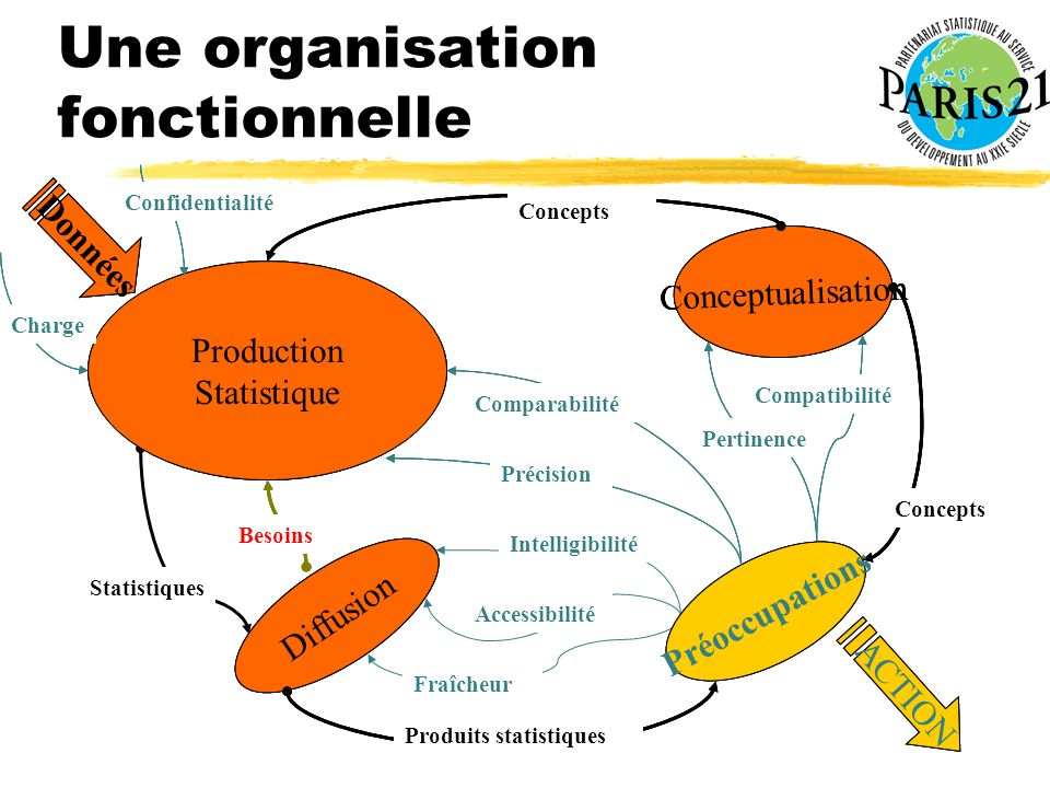 Une organisation fonctionnelle