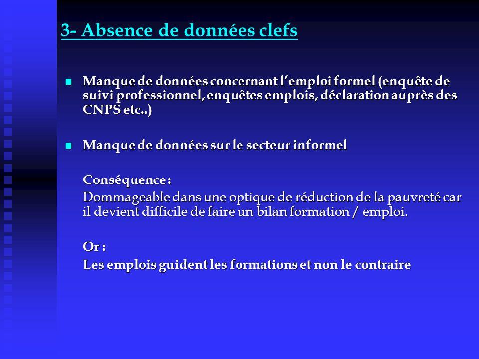 3- Absence de données clefs