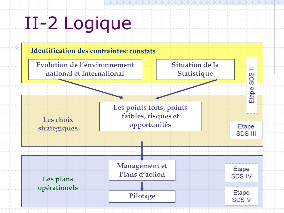 II-2 Logique Identification des contraintes: constats