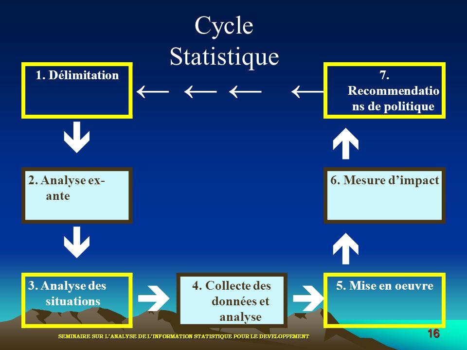 7. Recommendations de politique 4. Collecte des données et analyse