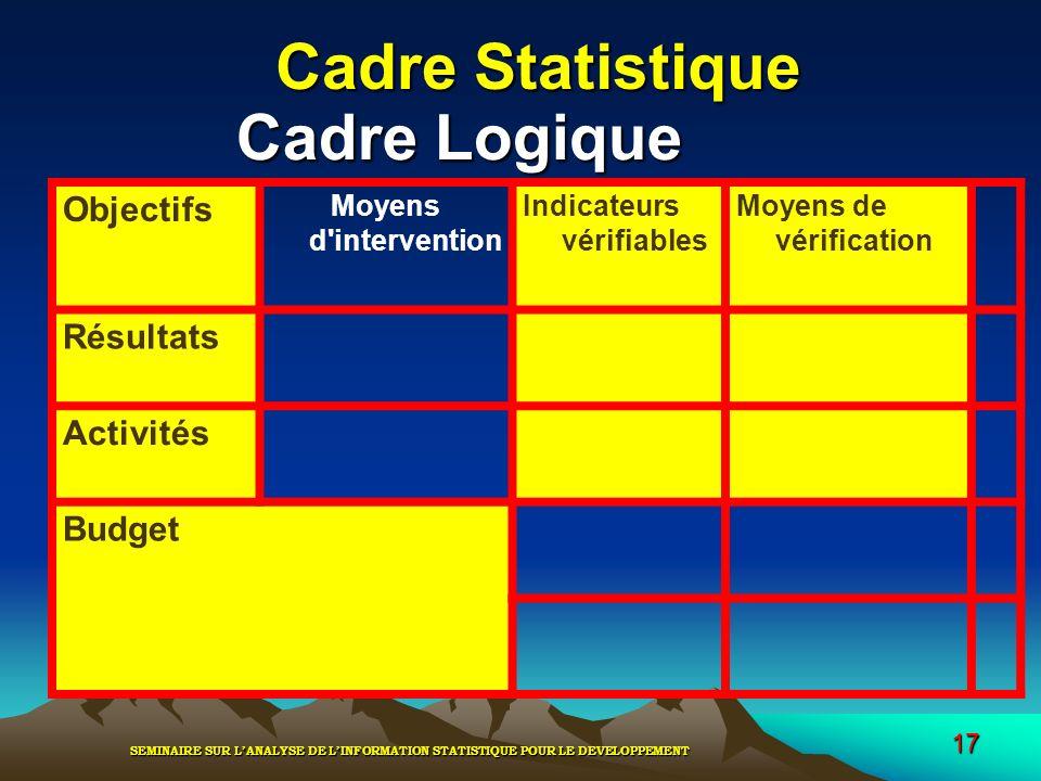 Cadre Statistique Cadre Logique Objectifs Résultats Activités Budget