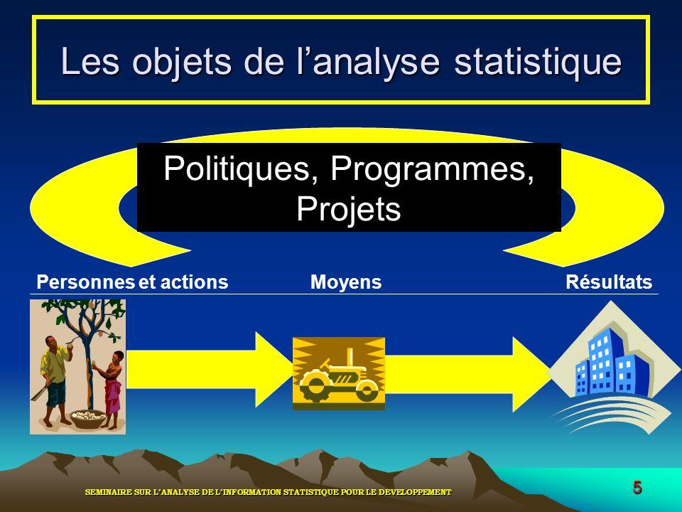Les objets de l'analyse statistique