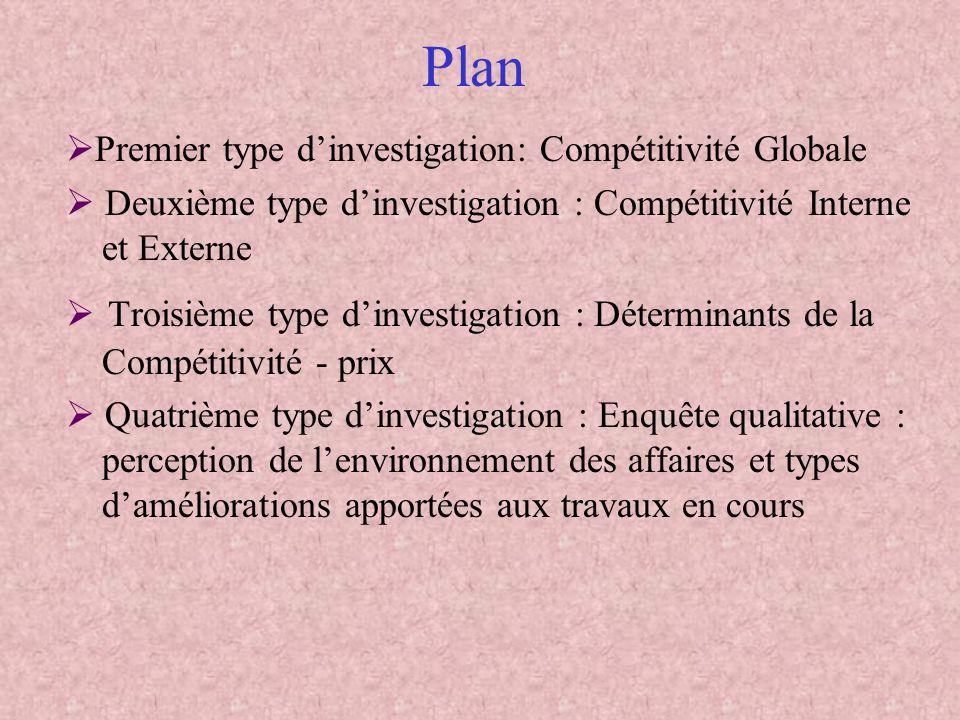 Plan Premier type d'investigation: Compétitivité Globale