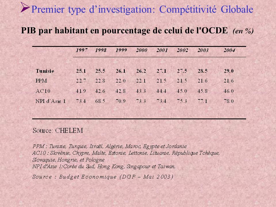 PIB par habitant en pourcentage de celui de l OCDE (en %)