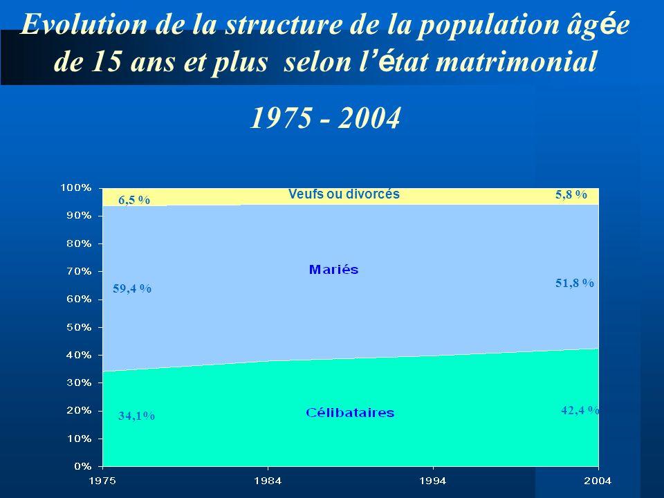 Evolution de la structure de la population âgée de 15 ans et plus selon l'état matrimonial