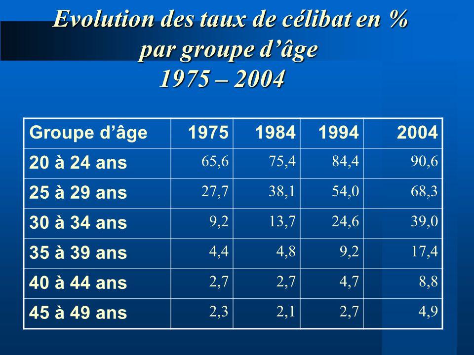 Evolution des taux de célibat en % par groupe d'âge 1975 – 2004