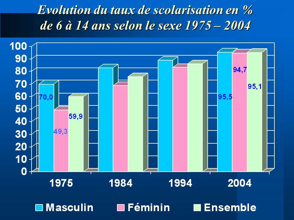 Evolution du taux de scolarisation en %