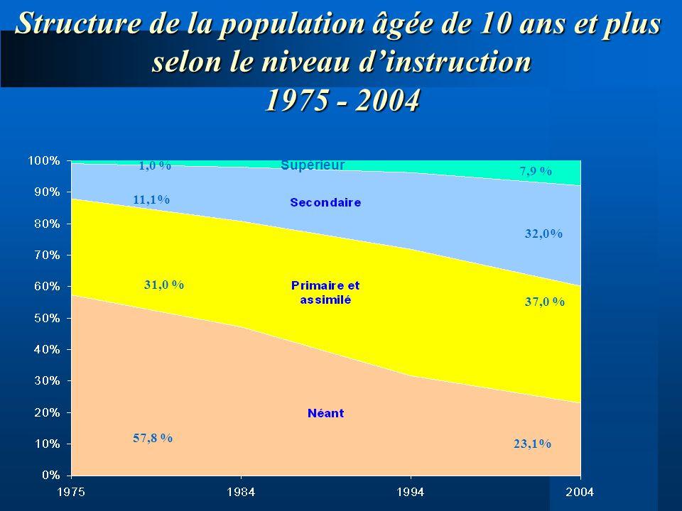 Structure de la population âgée de 10 ans et plus