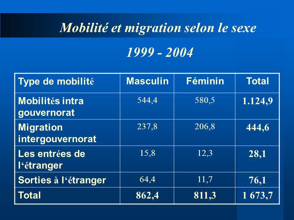 Mobilité et migration selon le sexe
