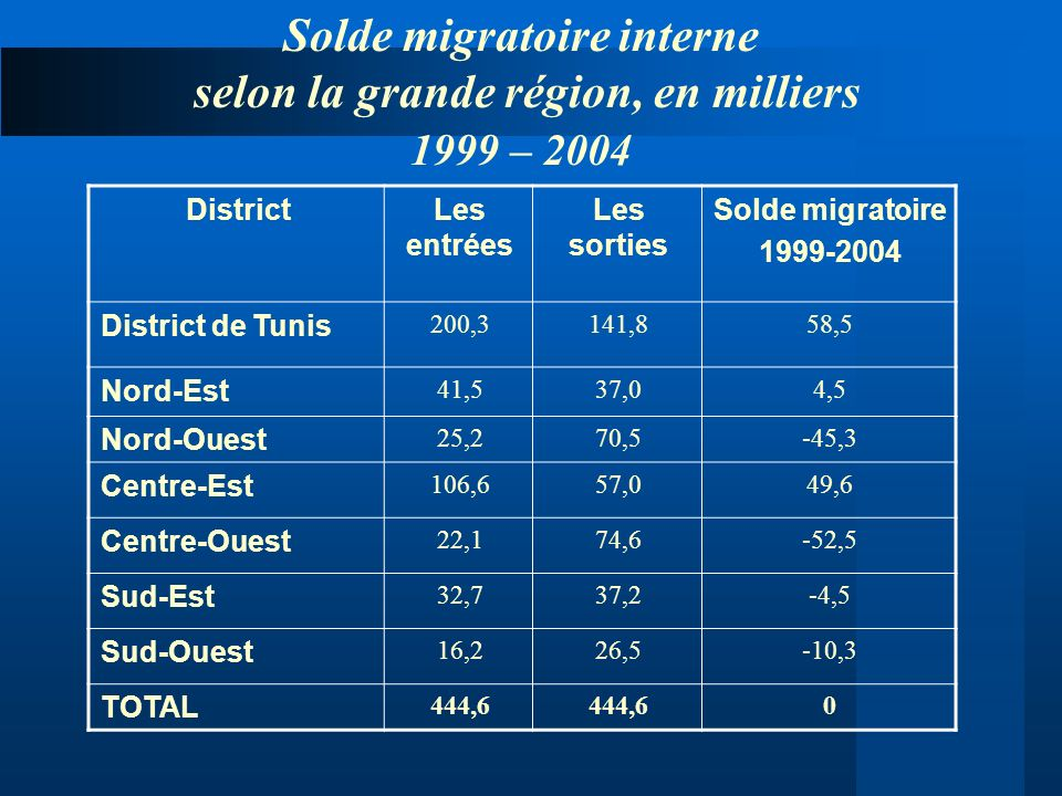 Solde migratoire interne selon la grande région, en milliers