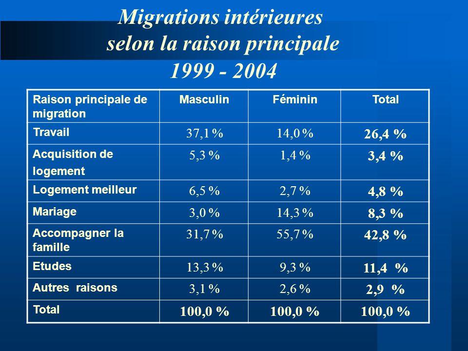 Migrations intérieures selon la raison principale