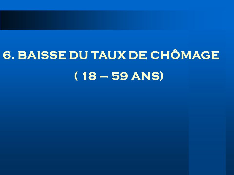 6. BAISSE DU TAUX DE CHÔMAGE
