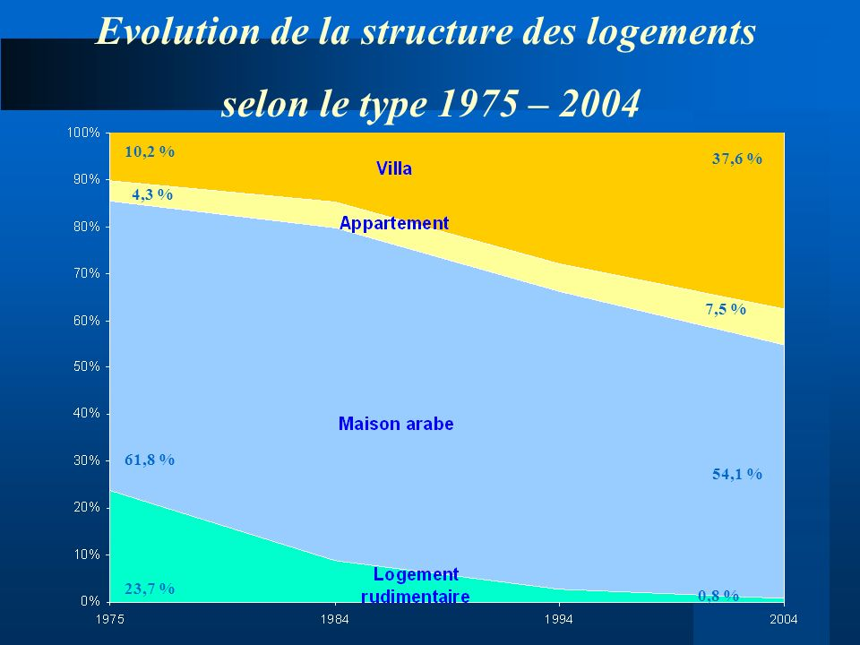 Evolution de la structure des logements